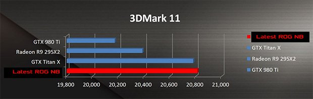 3DMark reveals upcoming ASUS ROG laptop faster than a